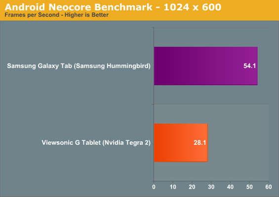 Android Neocore Benchmark - 1024 x 600
