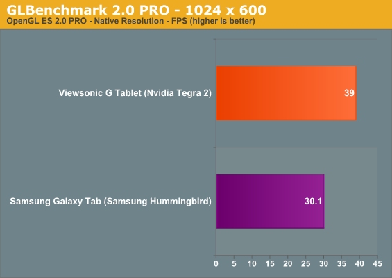 GLBenchmark 2.0 PRO - 1024 x 600