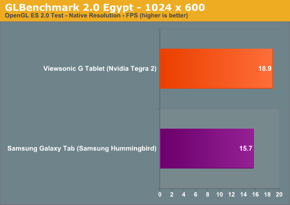 GLBenchmark 2.0 Egypt - 1024 x 600
