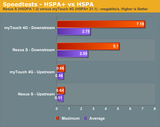Speedtests - HSPA+ vs HSPA