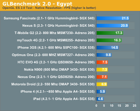 GLBenchmark 2.0 - Egypt