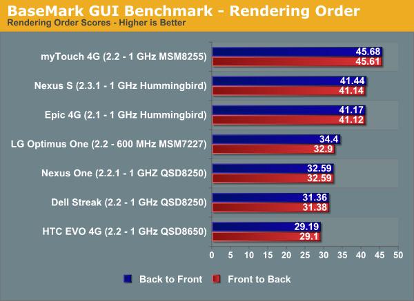 BaseMark GUI Benchmark - Rendering Order