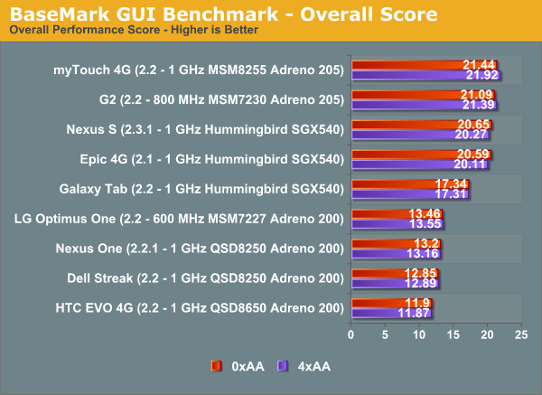 BaseMark GUI Benchmark - Overall Score