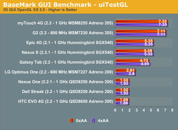 BaseMark GUI Benchmark - uiTestGL
