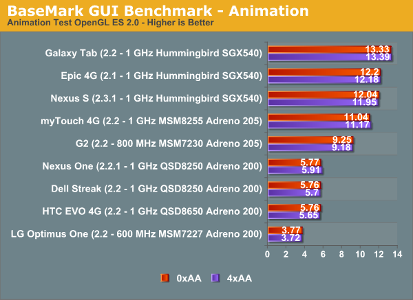 BaseMark GUI Benchmark - Animation