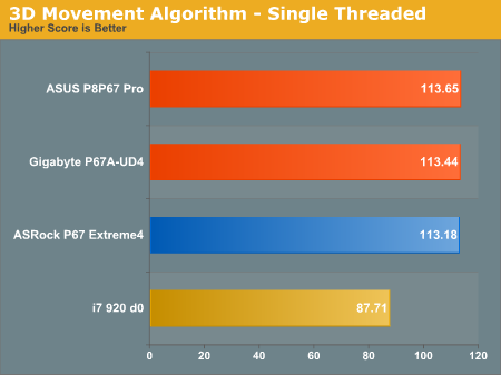 3D Movement Algorithm—Single Threaded
