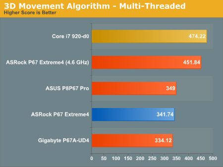3D Movement Algorithm—Multi-Threaded