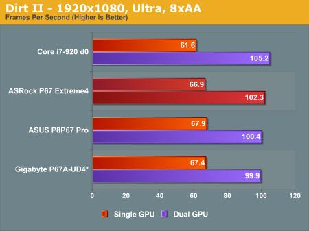 Dirt II—1920x1080, Ultra, 8xAA