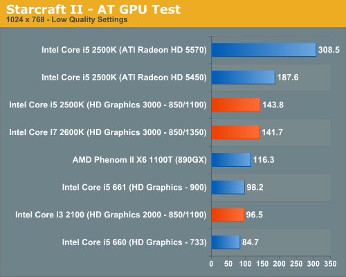 Starcraft II—AT GPU Test