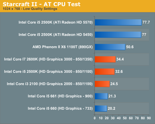 Starcraft II—AT CPU Test