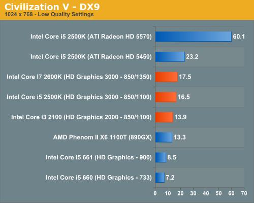 Civilization V—DX9