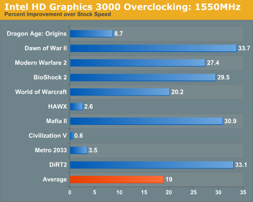 Intel HD Graphics 3000 Overclocking: 1550MHz