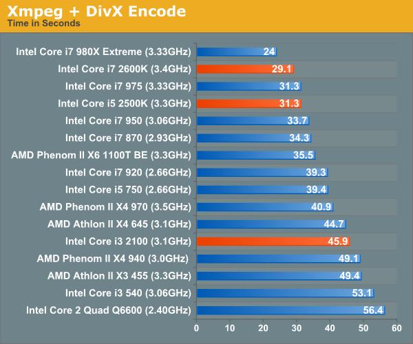 Xmpeg + DivX Encode