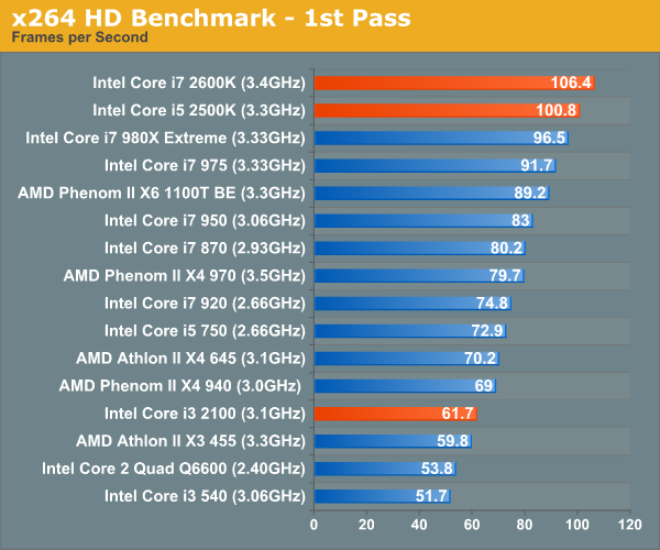 x264 HD Benchmark - 1st Pass