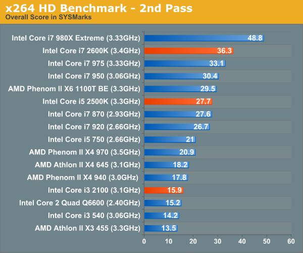 x264 HD Benchmark - 2nd Pass