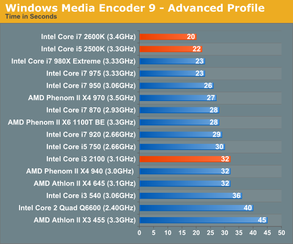 Windows Media Encoder 9 - Advanced Profile