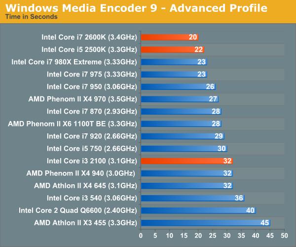 Video Encoding Performance - The Sandy Bridge Review: Intel