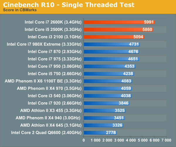 Cinebench R10 - Single Threaded Test
