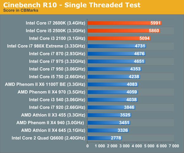 Cinebench R10 - Single Threaded Test