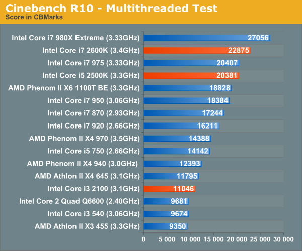 Cinebench R10 - Multithreaded Test
