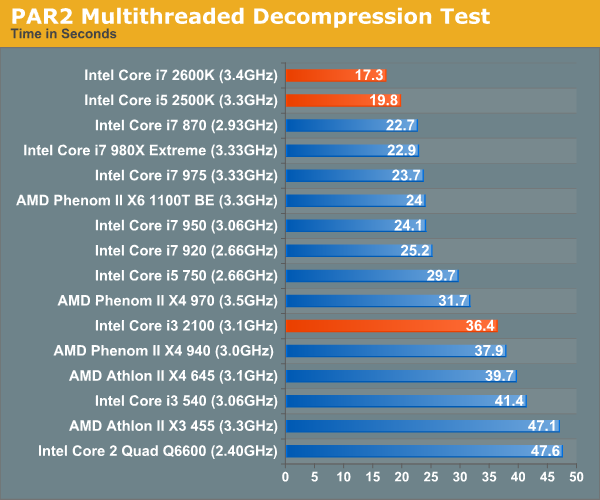 PAR2 Multithreaded Decompression Test