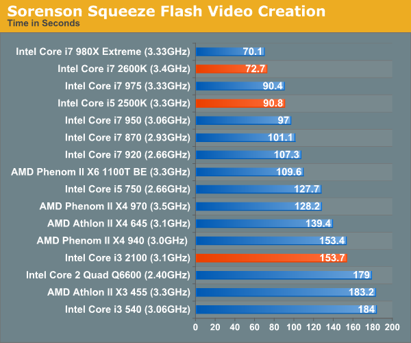 Sorenson Squeeze Flash Video Creation