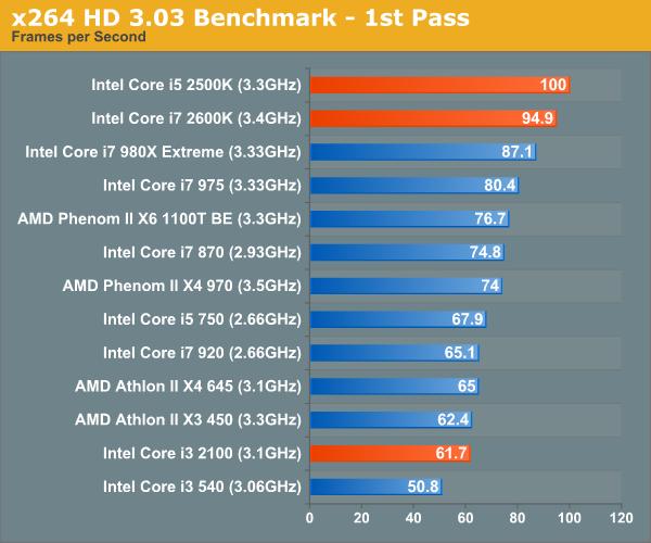 x264 HD 3.03 Benchmark - 1st Pass