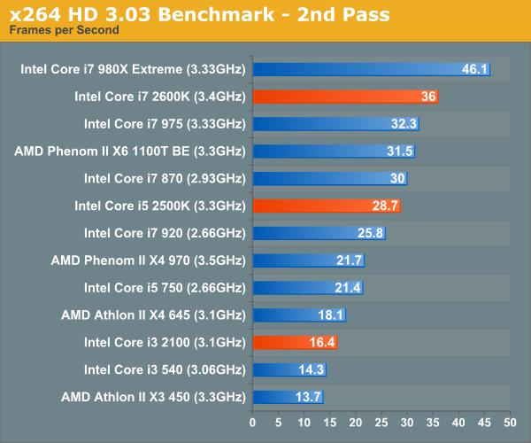 x264 HD 3.03 Benchmark - 2nd Pass