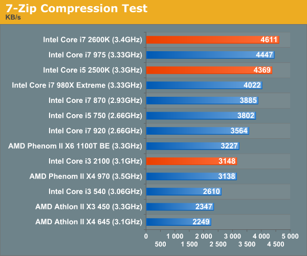 7-Zip Compression Test