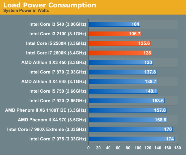 The Sandy Bridge Review Intel Core I7 2600k I5 2500k And