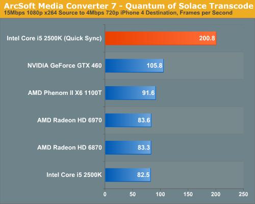 ArcSoft Media Converter 7—Quantum of Solace Transcode