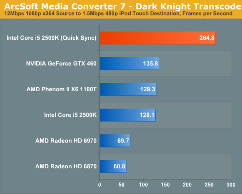 ArcSoft Media Converter 7—Dark Knight Transcode