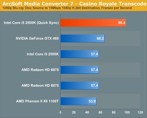 ArcSoft Media Converter 7—Casino Royale Transcode