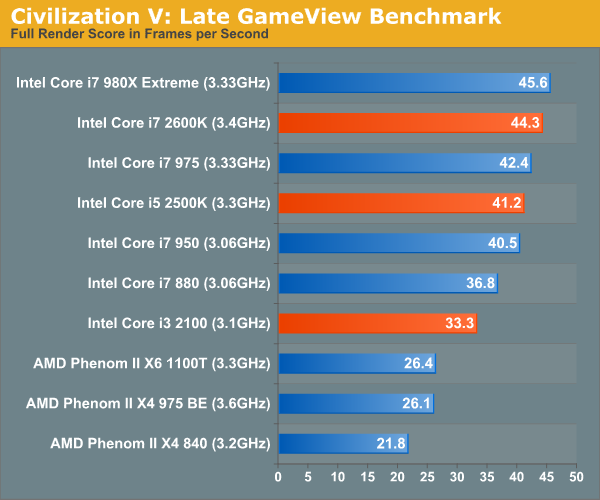 Civilization V: Late GameView Benchmark