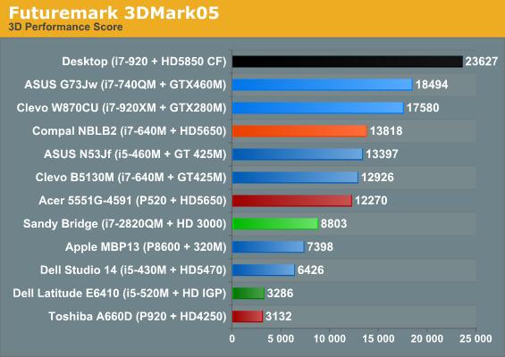 Futuremark 3DMark05