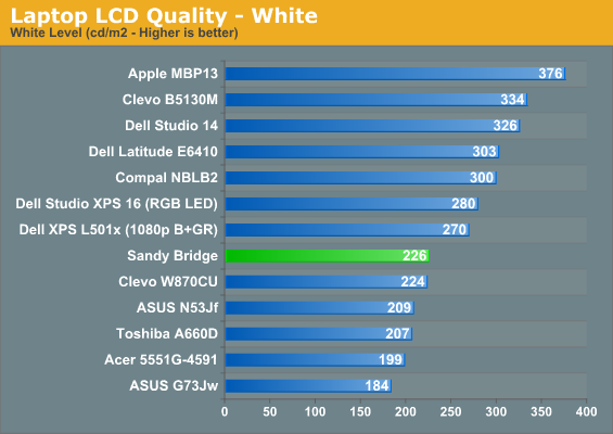 Laptop LCD Quality - White