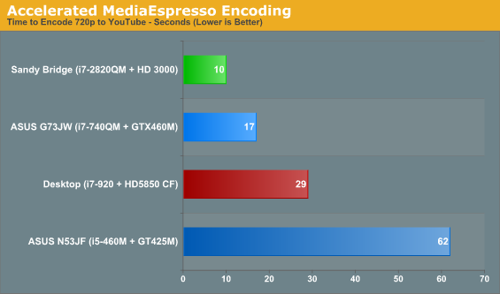Accelerated MediaEspresso Encoding