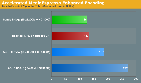 Accelerated MediaEspresso Enhanced Encoding