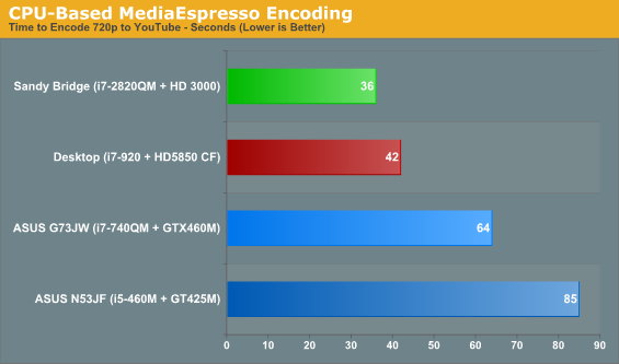 CPU-Based MediaEspresso Encoding