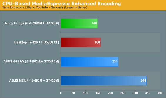 CPU-Based MediaEspresso Enhanced Encoding