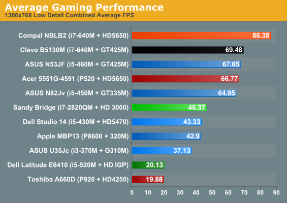 Average Gaming Performance