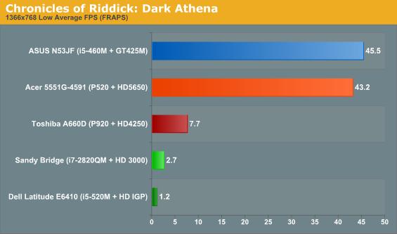 Chronicles of Riddick: Dark Athena