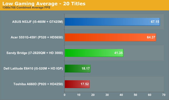 Low Gaming Average - 20 Titles
