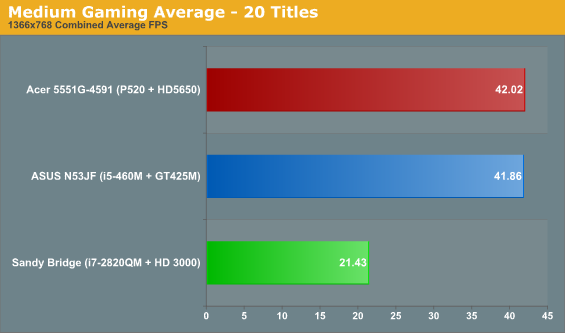 Medium Gaming Average - 20 Titles