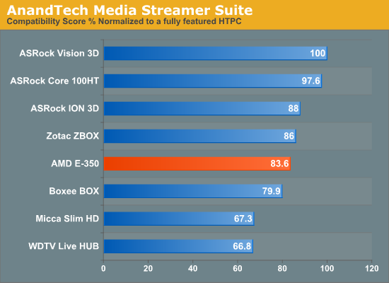 AnandTech Media Streamer Suite
