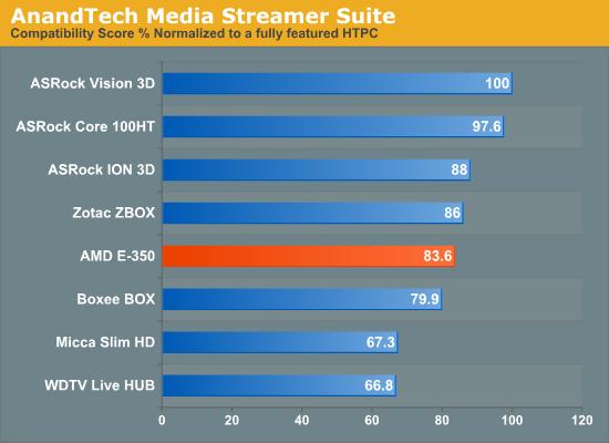 AnandTech Media Streamer Suite