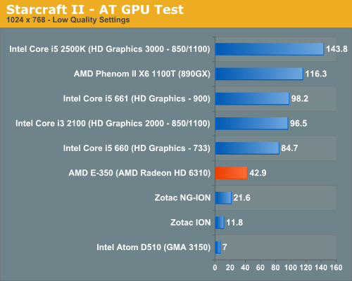 Starcraft II - AT GPU Test