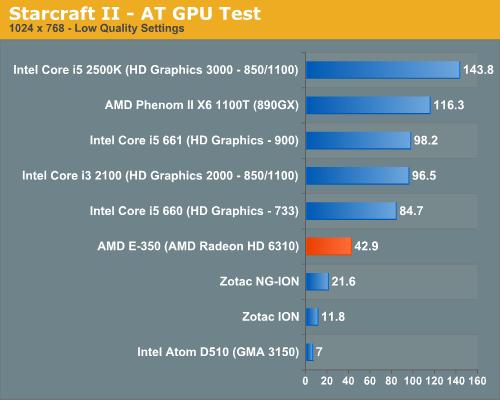 Starcraft II - AT GPU Test