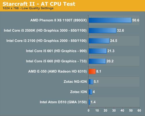 Starcraft II - AT CPU Test
