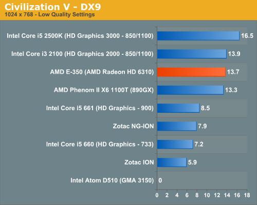 Civilization V - DX9